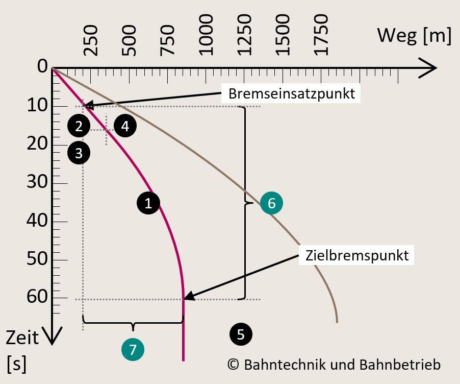 Verzögerungsrechner, Hauptdiagramm Bremskurve