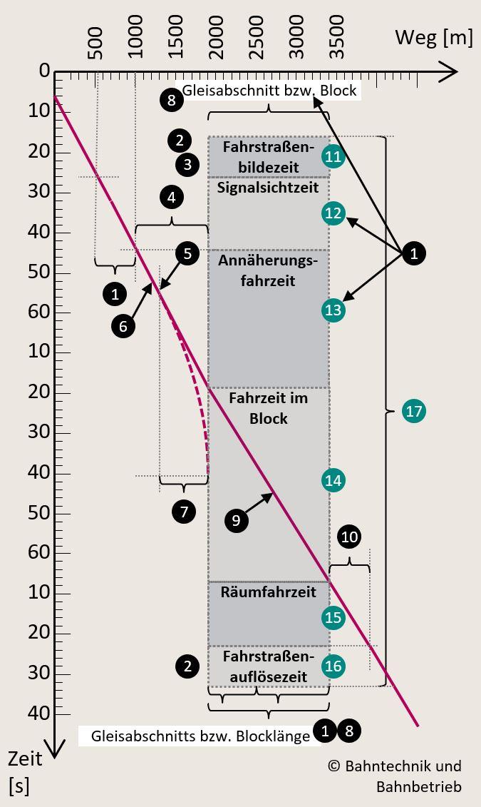 Belegungszeit, Sperrzeitrechner, Bahntechnik, Bahnbetrieb
