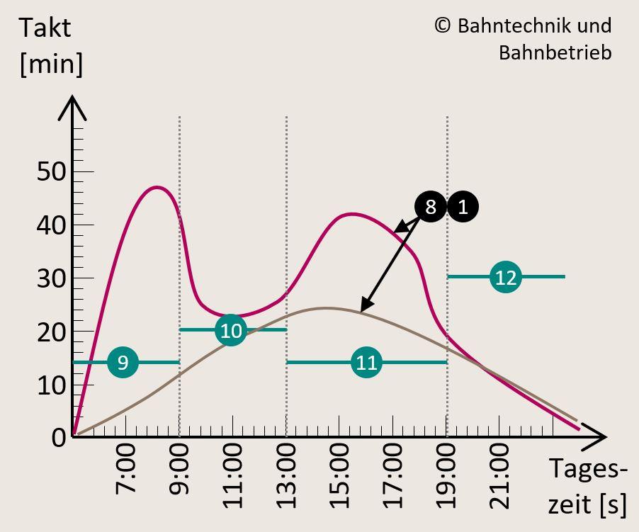 Idealer Takt, Bahntechnik, Bahnbetrieb,