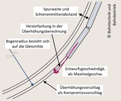 Zentrifugalkraft, Überhöhungsrechner, Bahntechnik, Bahnbetrieb