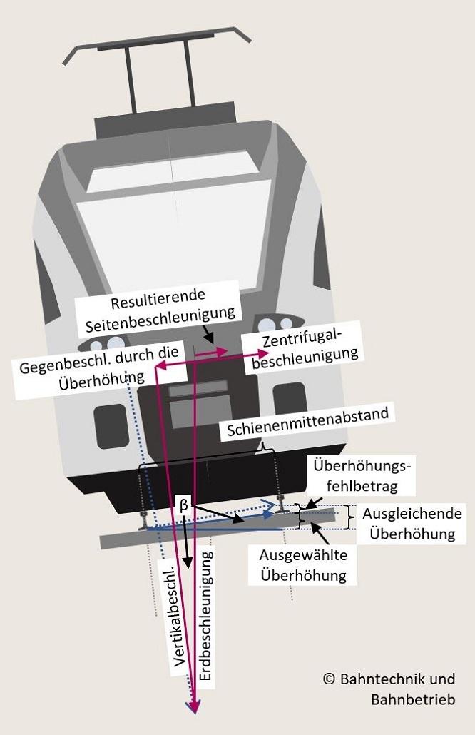 Seitenbeschleunigung, Überhöhungsrechner, Bahntechnik, Bahnbetrieb