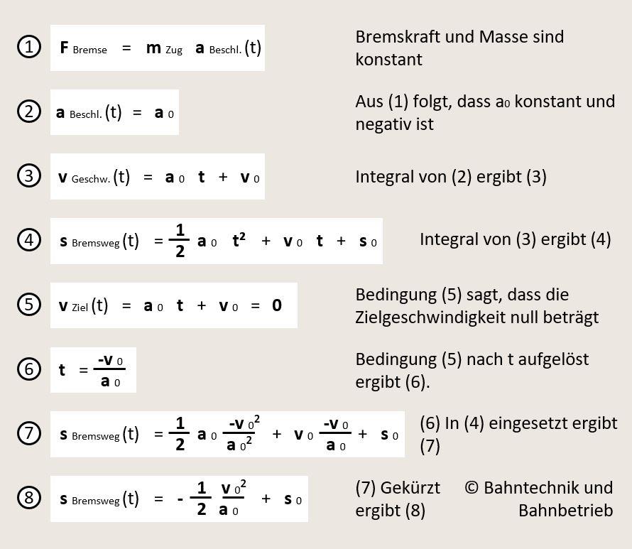 Verzögerungsrechner, Allgemeine Herleitung Bremsweg