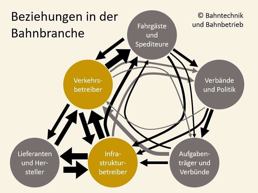 Beziehungen in der Bahnbranche, Bahnbranche, Bahntechnik, Bahnbetrieb