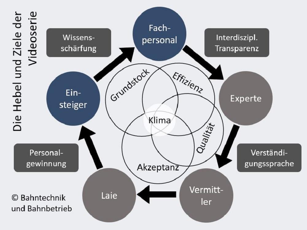 Hebel und Ziele, Ziel, Bahntechnik, Bahnbetrieb