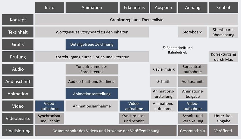 Produktionskonzept, Produktion, Bahntechnik, Bahnbetrieb