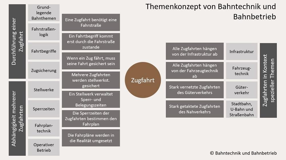 Themenkonzept, Konzept, Bahntechnik, Bahnbetrieb