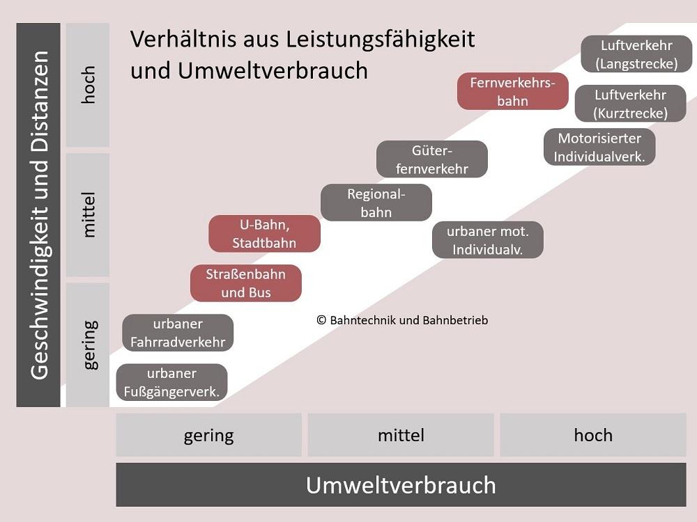 Verkehrssysteme im Vergleich, Klimaschutz, Bahntechnik, Bahnbetrieb