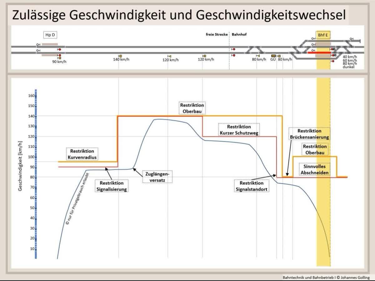 Erklärung Zulässige Geschwindigkeit, Fahrtbegriffe, Bahntechnik, Bahnbetrieb