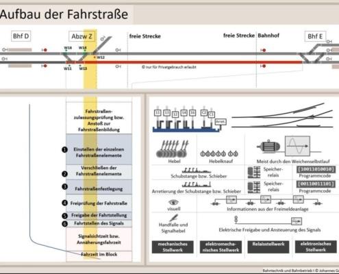 Erklärung Aufbau der Fahrstraße, Fahrstraßenlogik, Bahntechnik, Bahnbetrieb