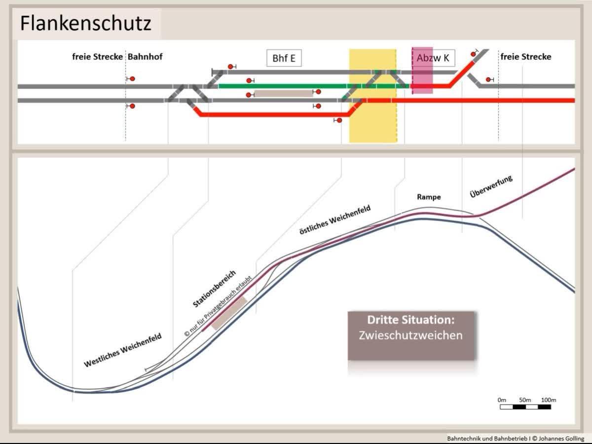 Erklärung Flankenschutz, Fahrstraßenlogik, Bahntechnik, Bahnbetrieb