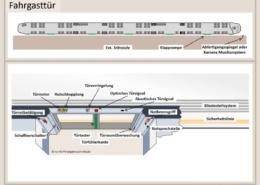 Erklärung Fahrgasttür, Fahrzeugtechnik, Bahntechnik, Bahnbetrieb