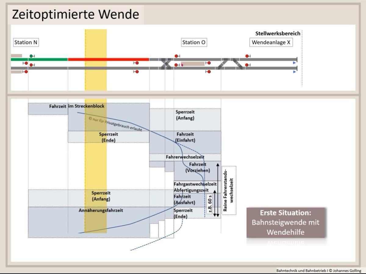 Erklärung Zeitoptimierte Wende, Straßenbahn, Stadtbahn, U-Bahn, Bahntechnik, Bahnbetrieb