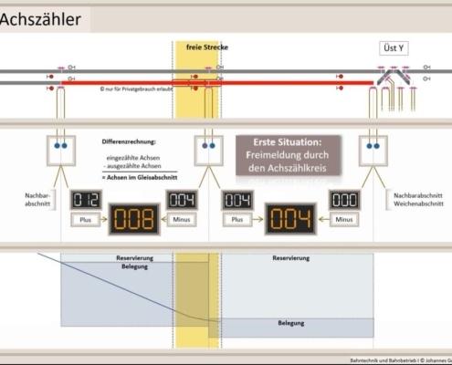 Erklärung Achszähler, Zugsicherung, Bahntechnik, Bahnbetrieb