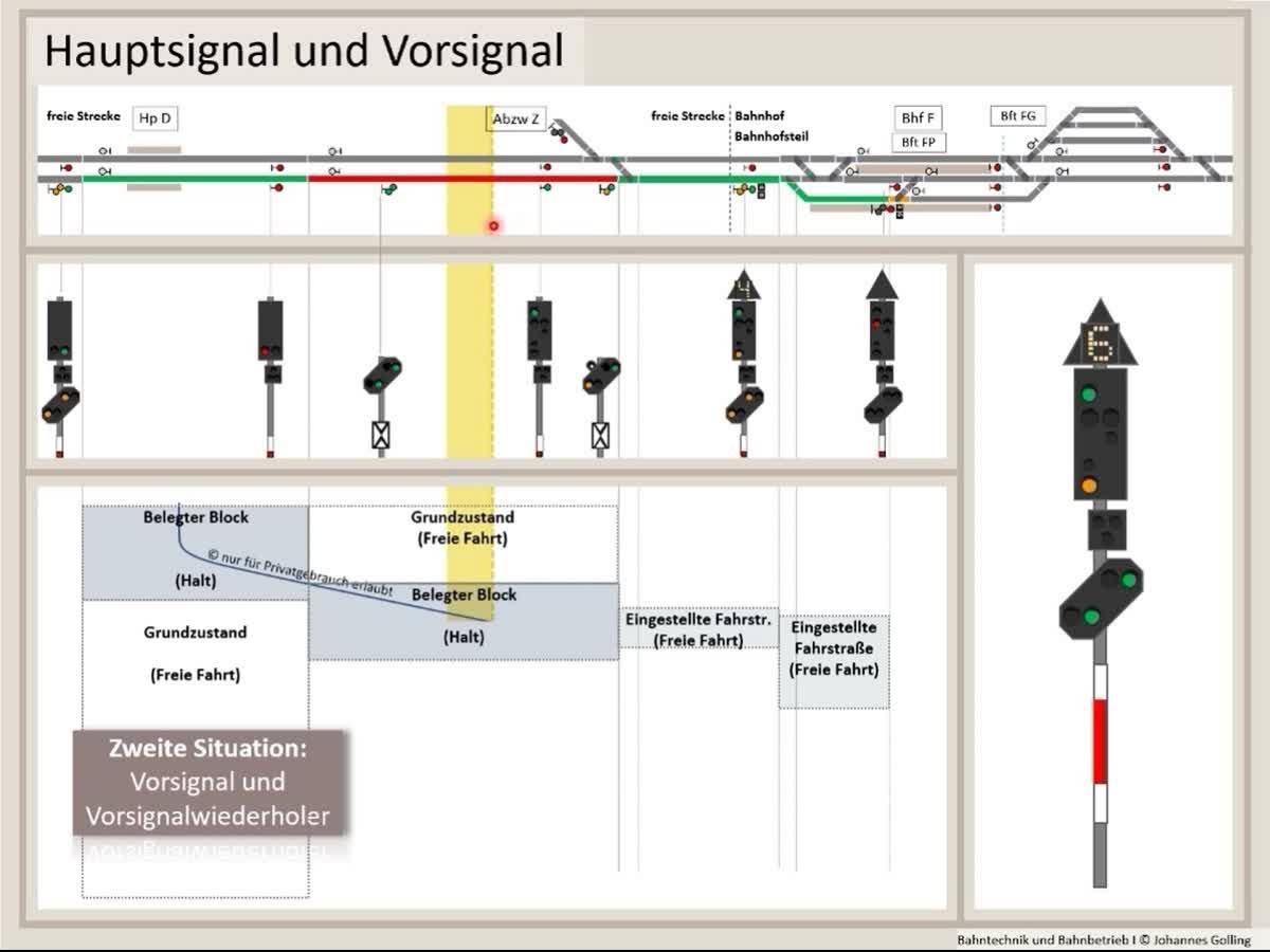 Erklärung Hauptsignal und Vorsignal, Fahrtbegriffe, Bahntechnik, Bahnbetrieb