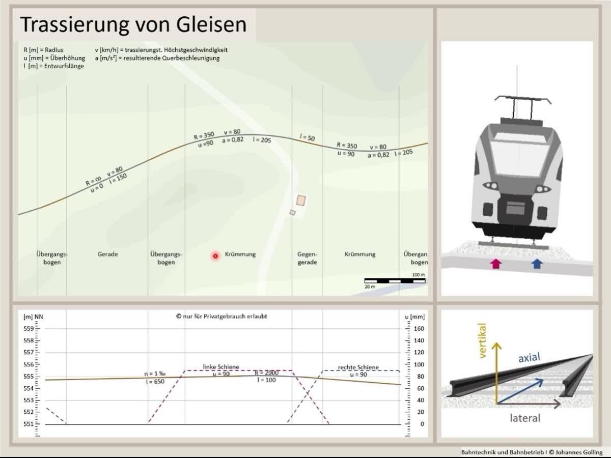 Erklärung Trassierung von Gleisen, Infrastruktur, Bahntechnik, Bahnbetrieb