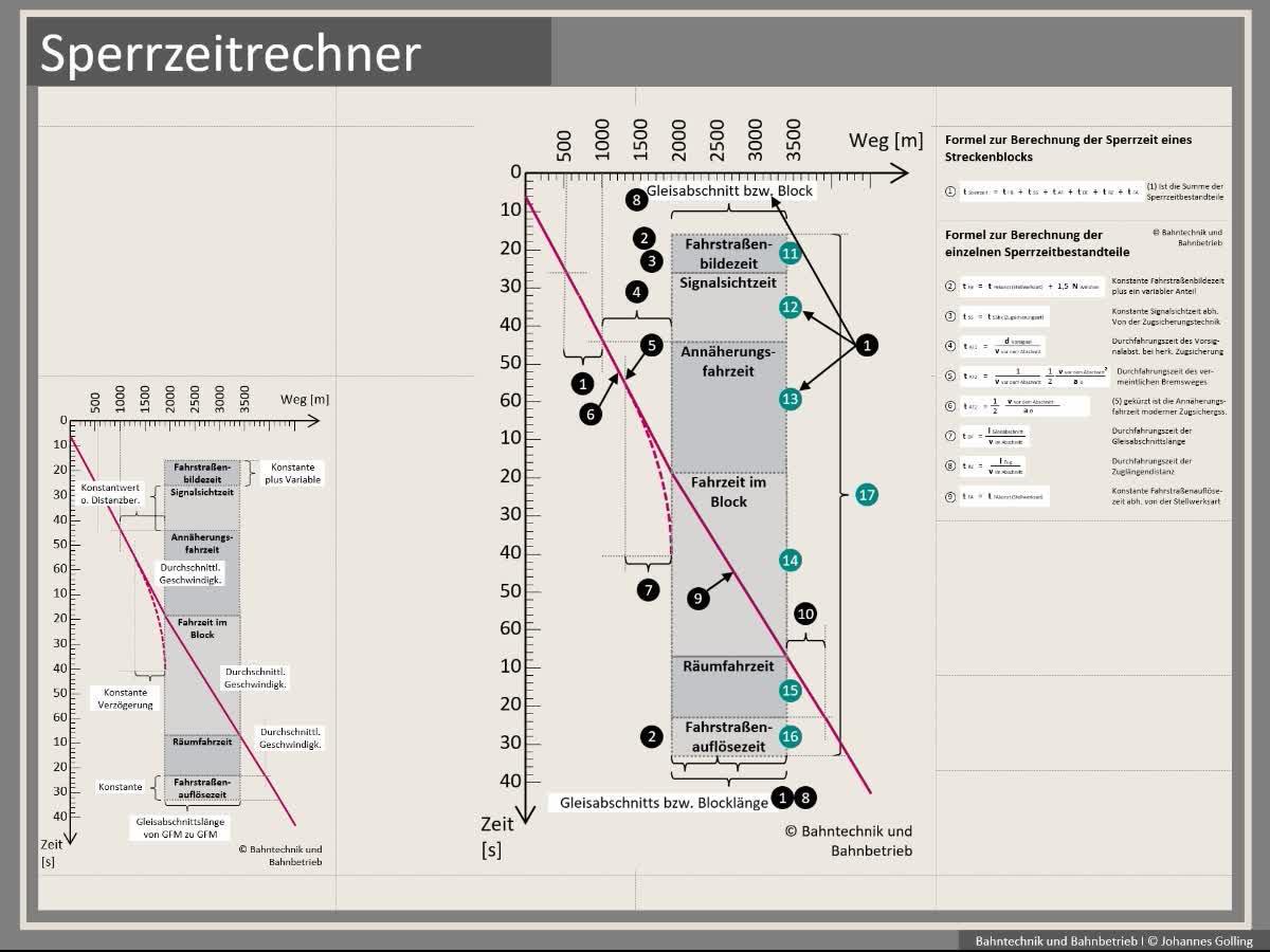 Erklärung Sperrzeitrechner, Formeln, Bahntechnik, Bahnbetrieb