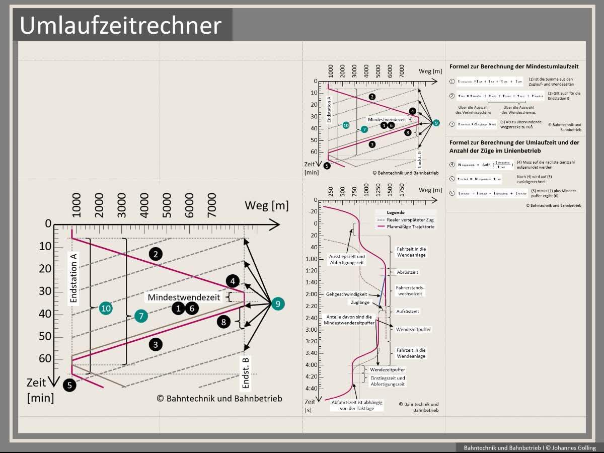 Erklärung Umlaufzeitrechner, Formeln, Bahntechnik, Bahnbetrieb