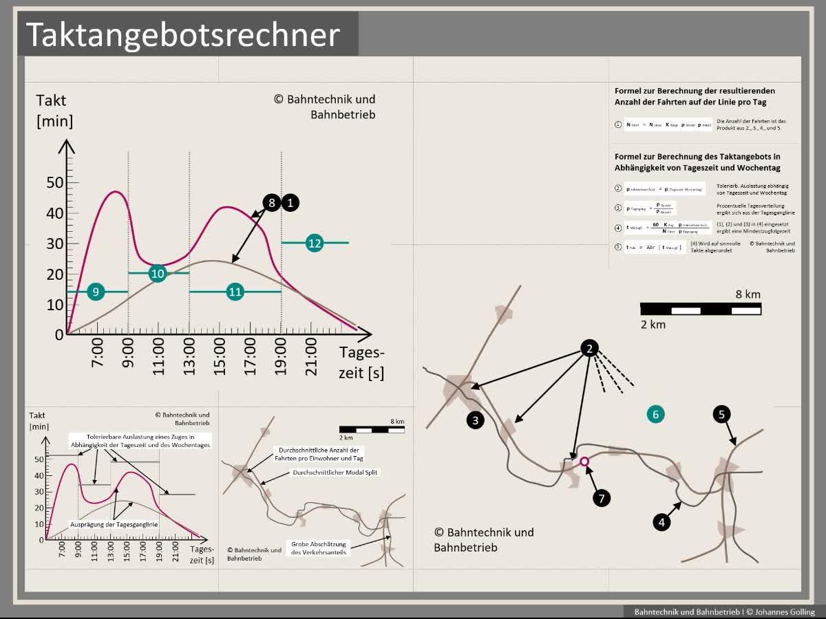 Erklärung Taktangebotsrechner, Bahntechnik, Bahnbetrieb