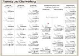 Erklärung Abzweig und Überwerfung, Infrastruktur, Bahntechnik, Bahnbetrieb