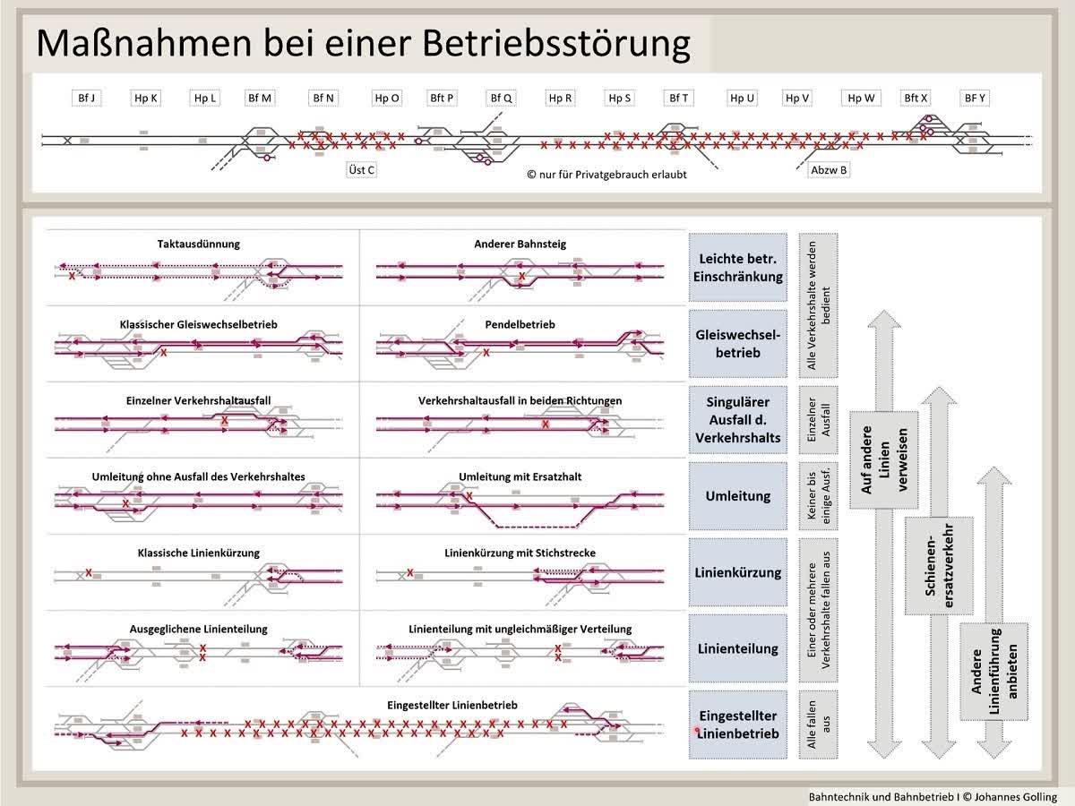 Erklärung Maßnahmen bei einer Betriebsstörung, Operativer Betrieb, Bahntechnik, Bahnbetrieb